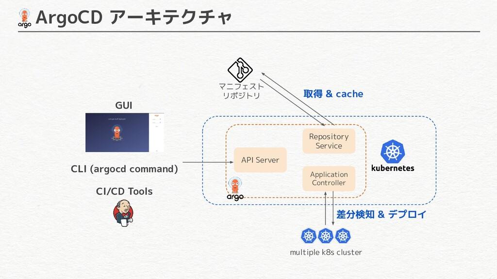 ArgoCD アーキテクチャ API Server Repository Service A...