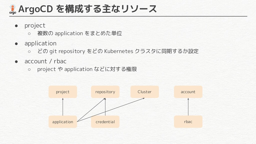 credential  ArgoCD を構成する主なリソース project applicat...