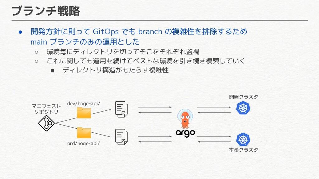 ブランチ戦略 ● 開発方針に則って GitOps でも branch の複雑性を排除するため ...