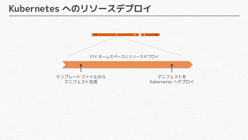 Kubernetes へのリソースデプロイ YYY ネームスペースにリソースデプロイ テンプレ...