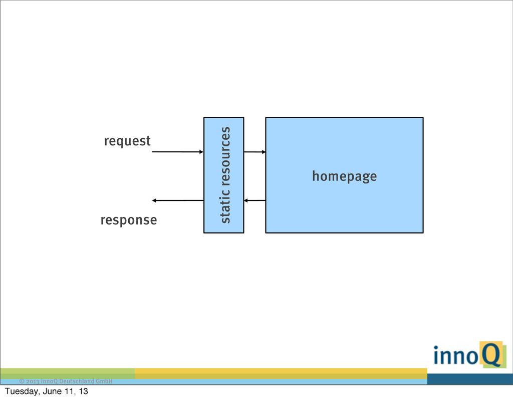 © 2013 innoQ Deutschland GmbH static resources ...