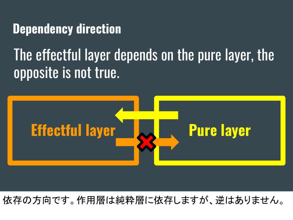 Dependency direction 依存の方向です。作用層は純粋層に依存しますが、逆はあ...