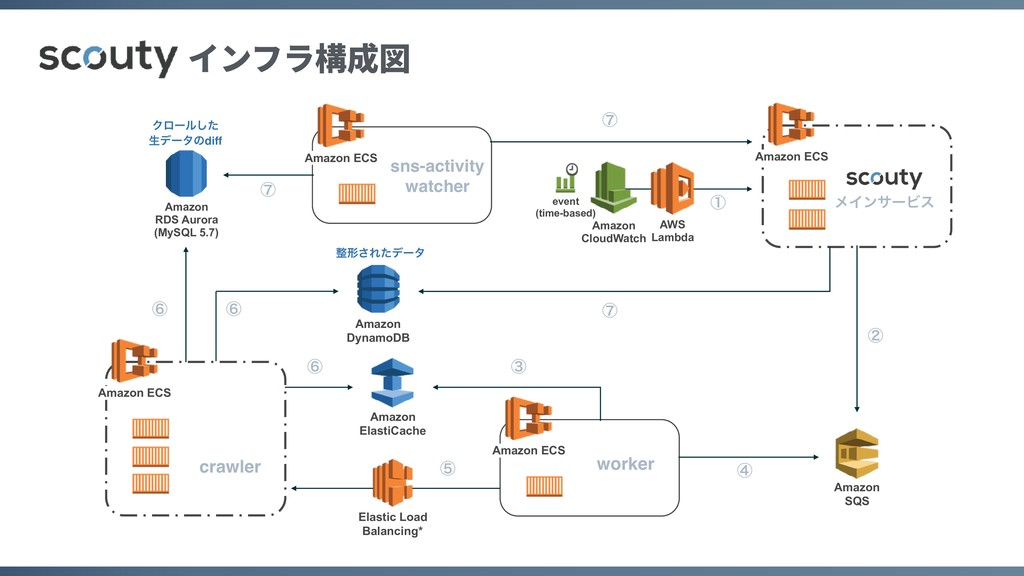 Amazon DynamoDB Amazon ECS Amazon ECS Amazon E...