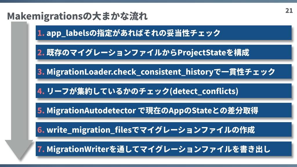 21 Makemigrationsの⼤まかな流れ 1. app_labelsの指定があればそれ...