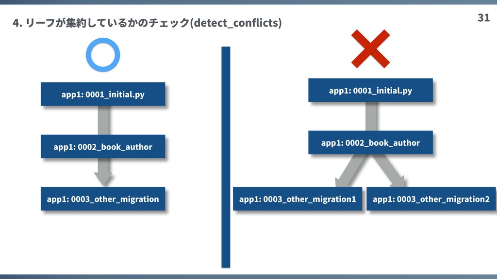 31 4. リーフが集約しているかのチェック(detect_conflicts) app1: 0...