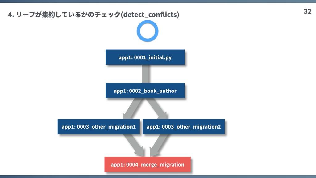 32 4. リーフが集約しているかのチェック(detect_conflicts) app1: 0...