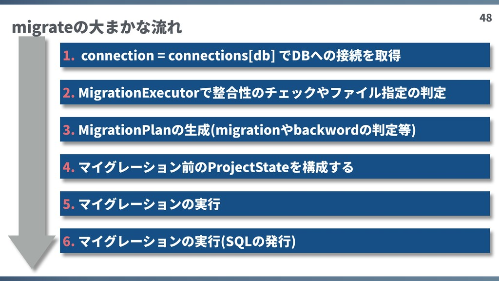 48 1. connection = connections[db] でDBへの接続を取得 2...