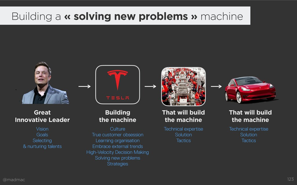@madmac 123 Building a « solving new problems »...