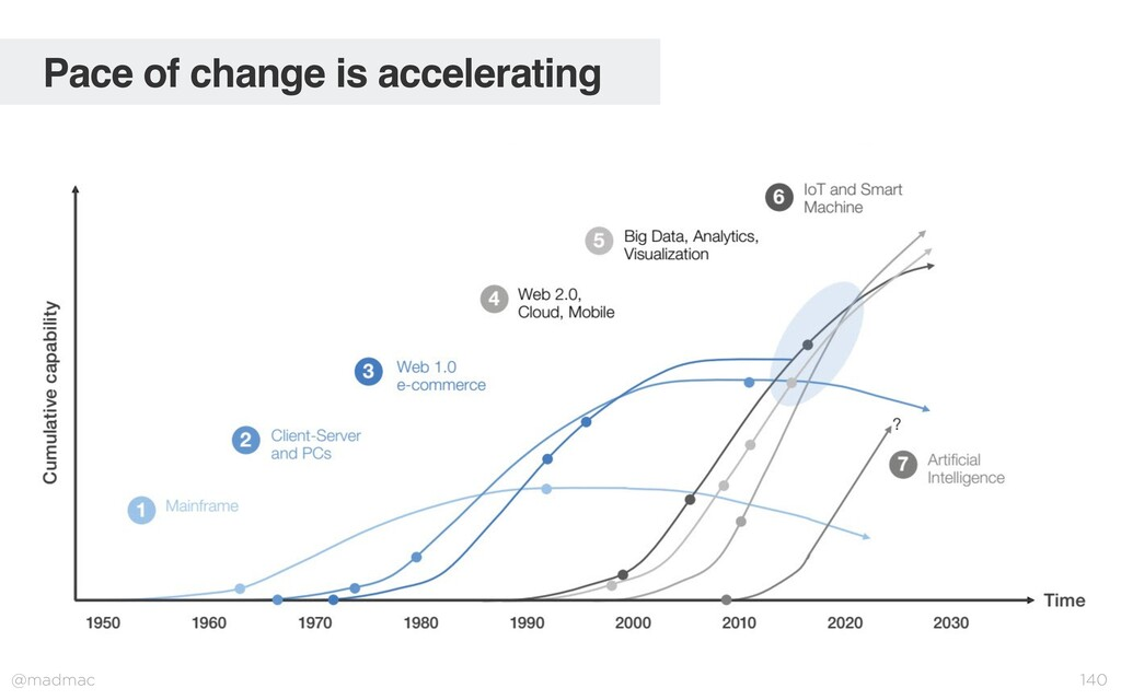 @madmac 140 Pace of change is accelerating