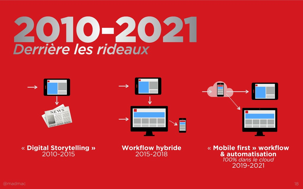 @madmac 18 2010-2021 « Mobile first » workflow ...