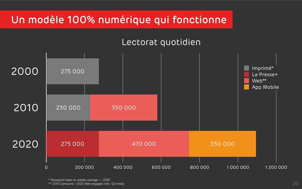 20 Lectorat quotidien 2000 2010 2020 0 200 000 ...