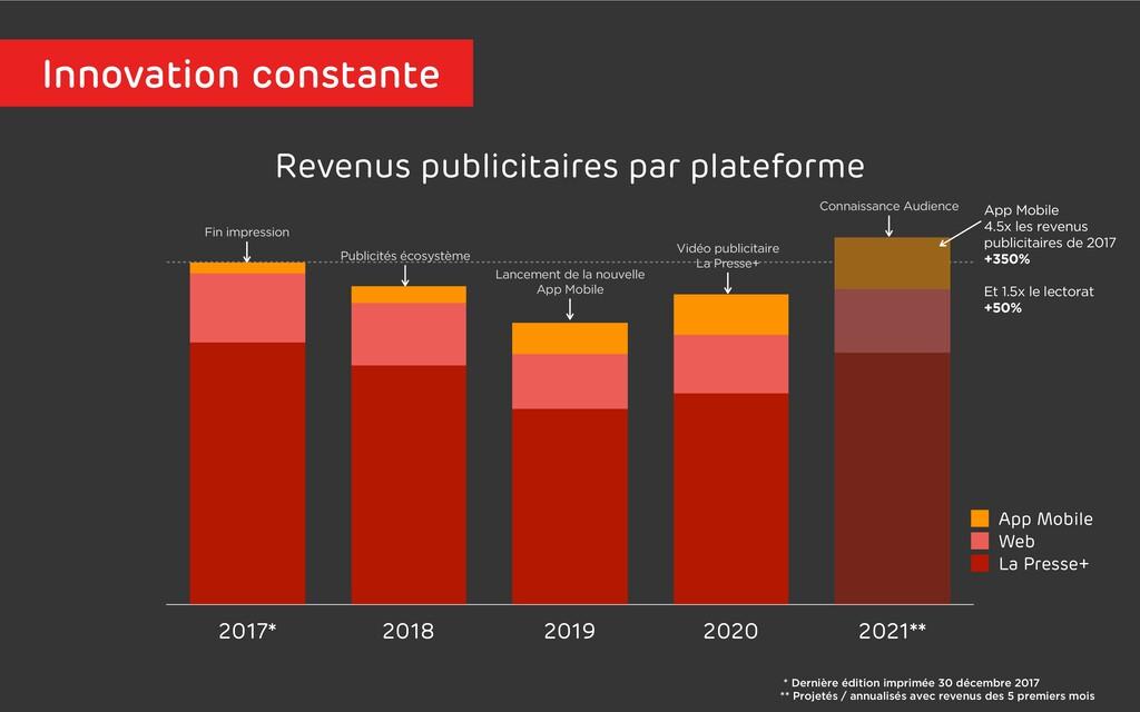 Revenus publicitaires par plateforme 2017* 2018...