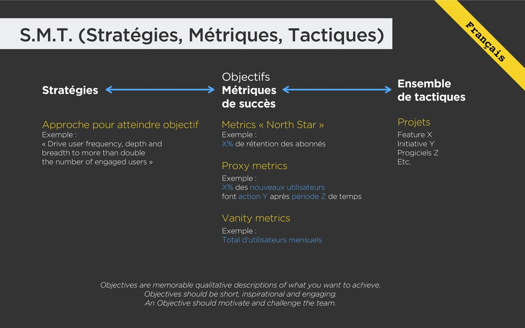 S.M.T. (Stratégies, Métriques, Tactiques) Objec...