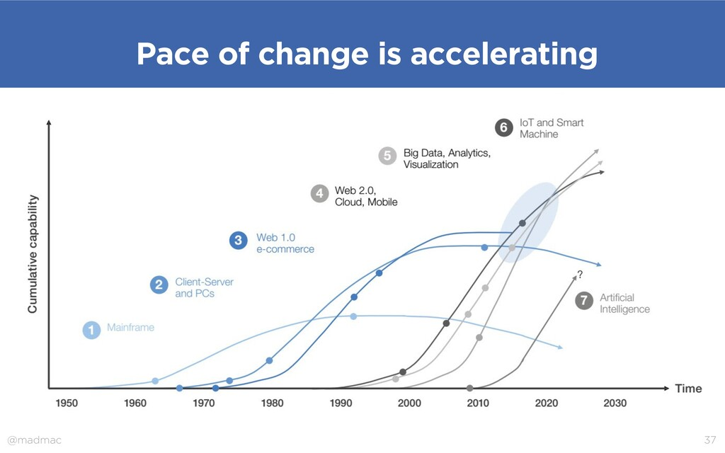 @madmac 37 Pace of change is accelerating