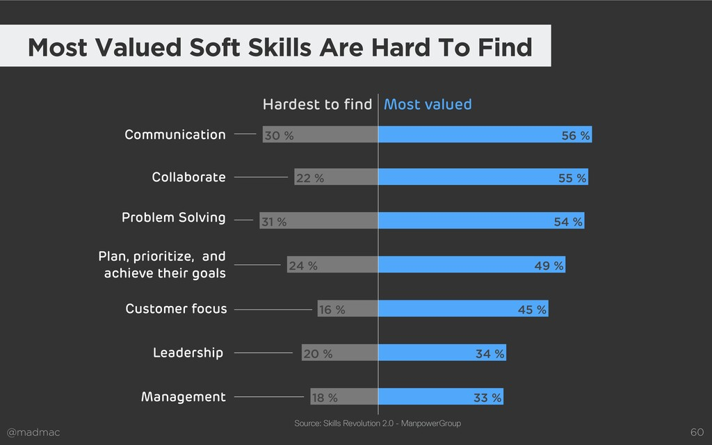 @madmac 60 Most Valued Soft Skills Are Hard To ...