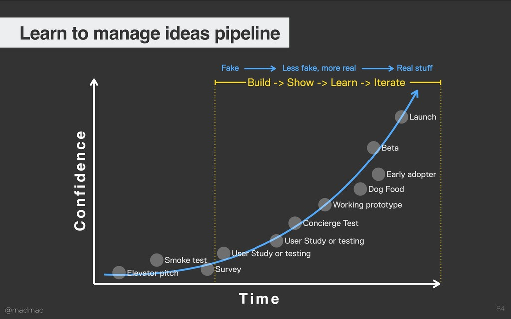 @madmac 84 Learn to manage ideas pipeline Ti m ...
