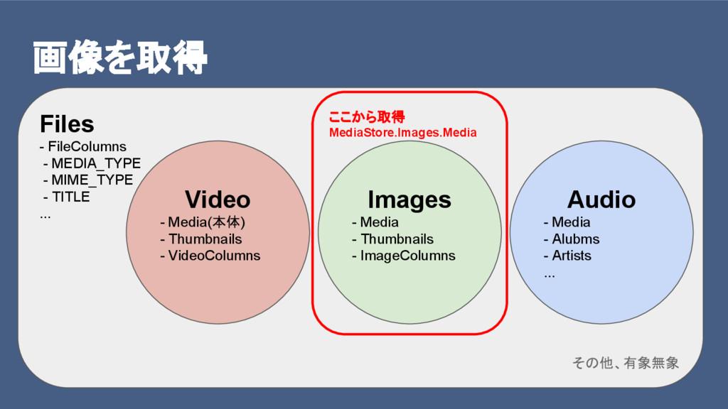 画像を取得 Files - FileColumns - MEDIA_TYPE - MIME_T...