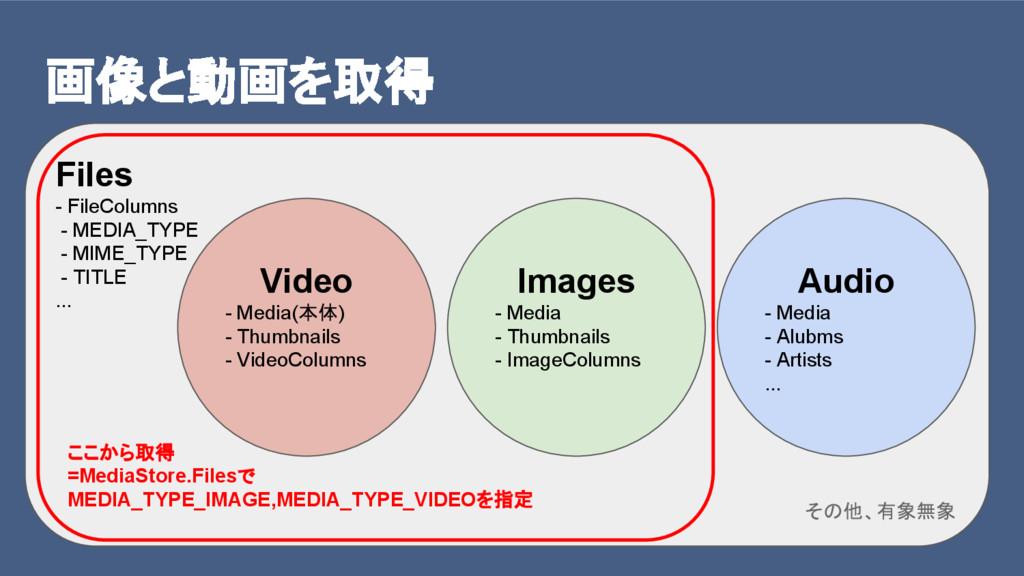 画像と動画を取得 Files - FileColumns - MEDIA_TYPE - MIM...