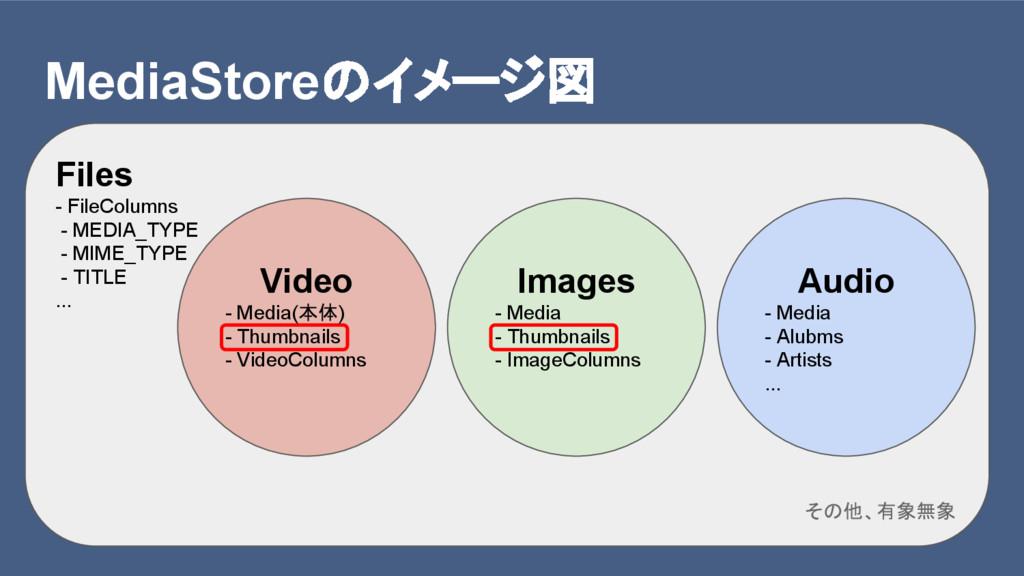 MediaStoreのイメージ図 Files - FileColumns - MEDIA_TY...