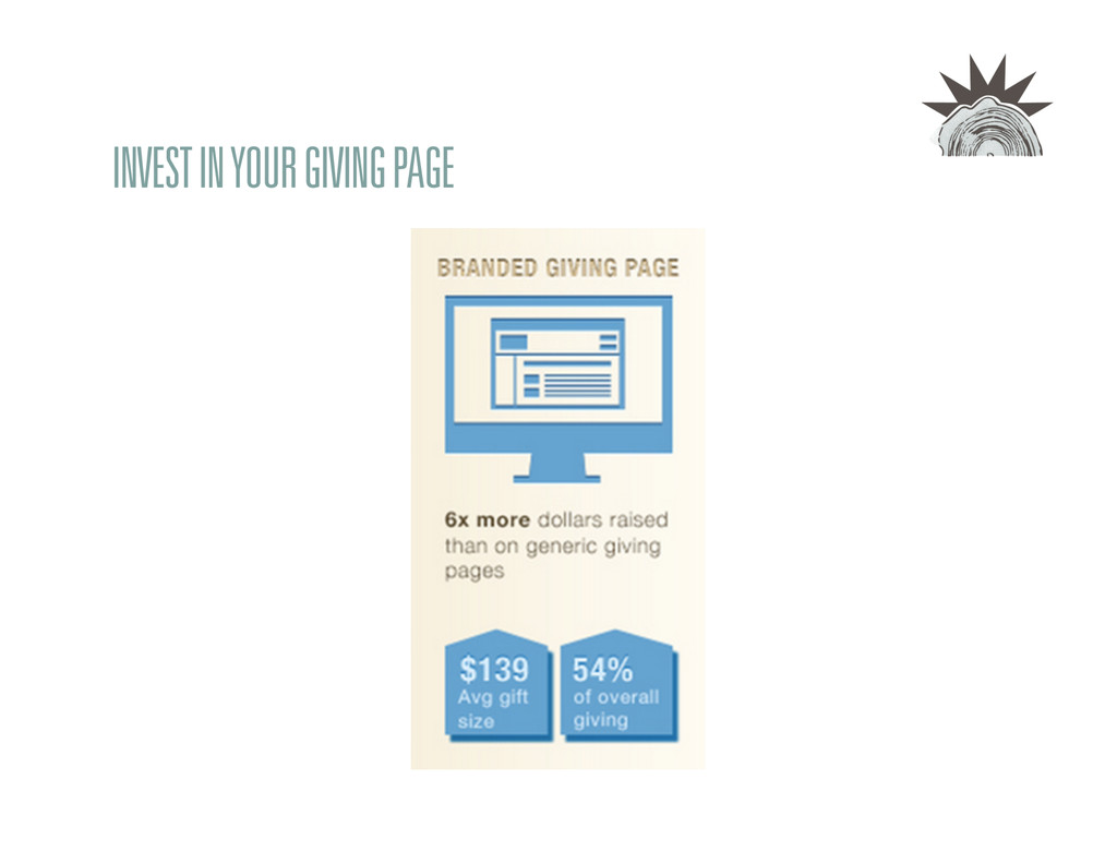 INVEST IN YOUR GIVING PAGE