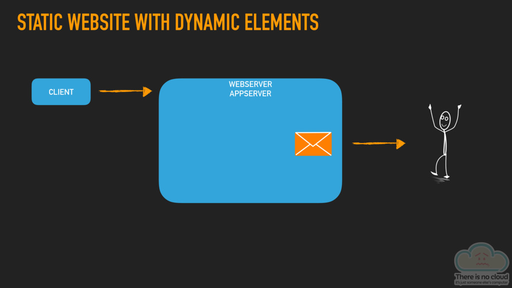 STATIC WEBSITE WITH DYNAMIC ELEMENTS WEBSERVER ...