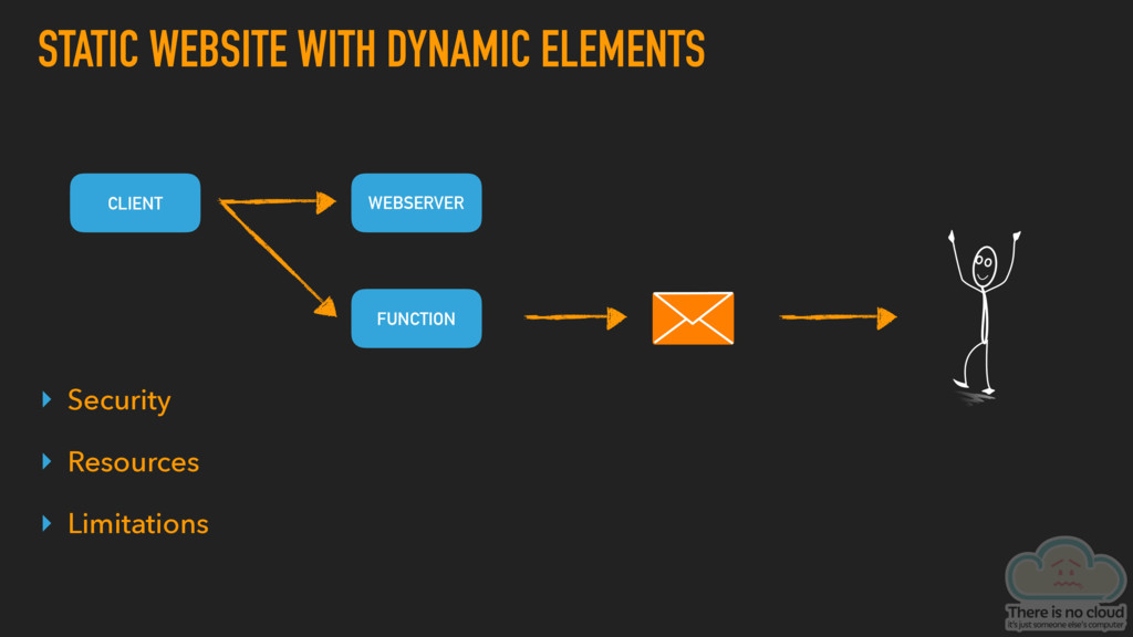 STATIC WEBSITE WITH DYNAMIC ELEMENTS CLIENT WEB...