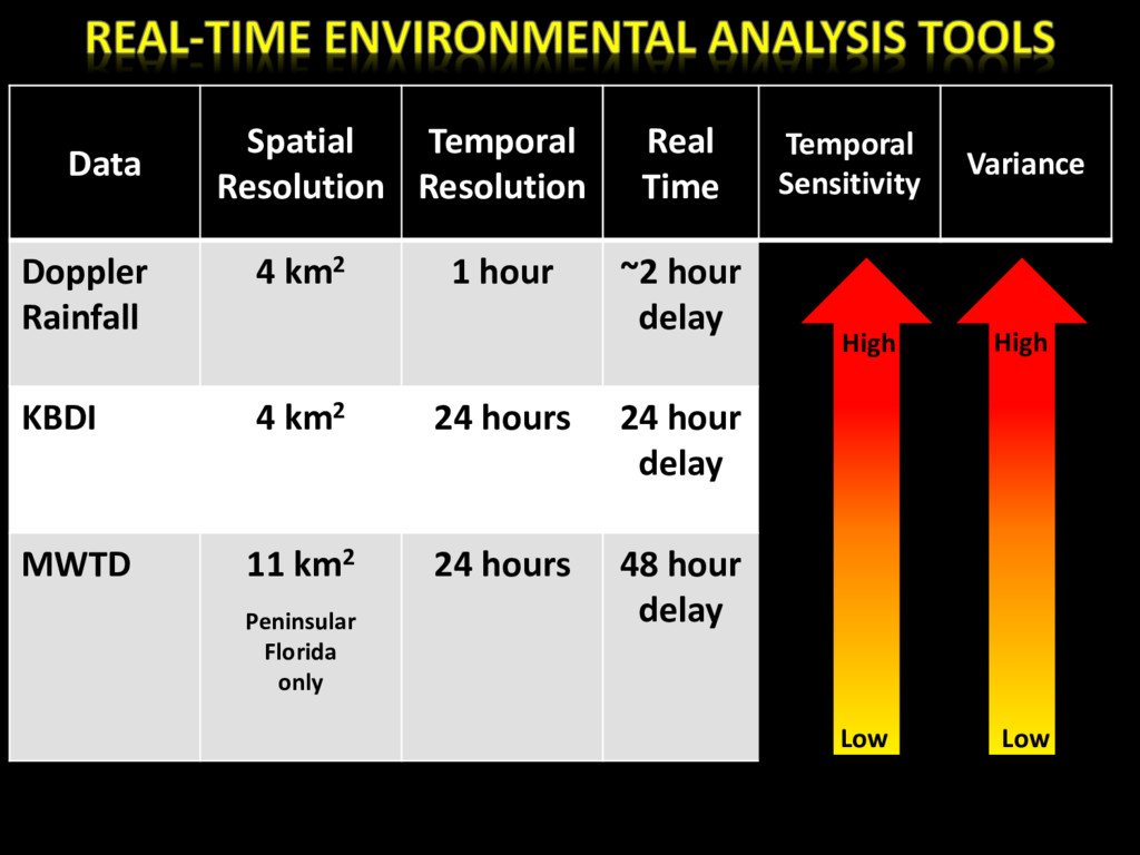 Data Spatial Resolution Temporal Resolution Rea...