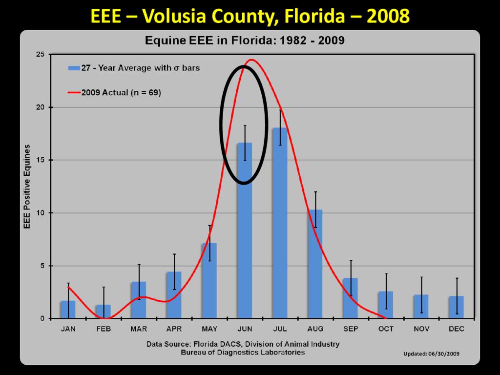 EEE – Volusia County, Florida – 2008
