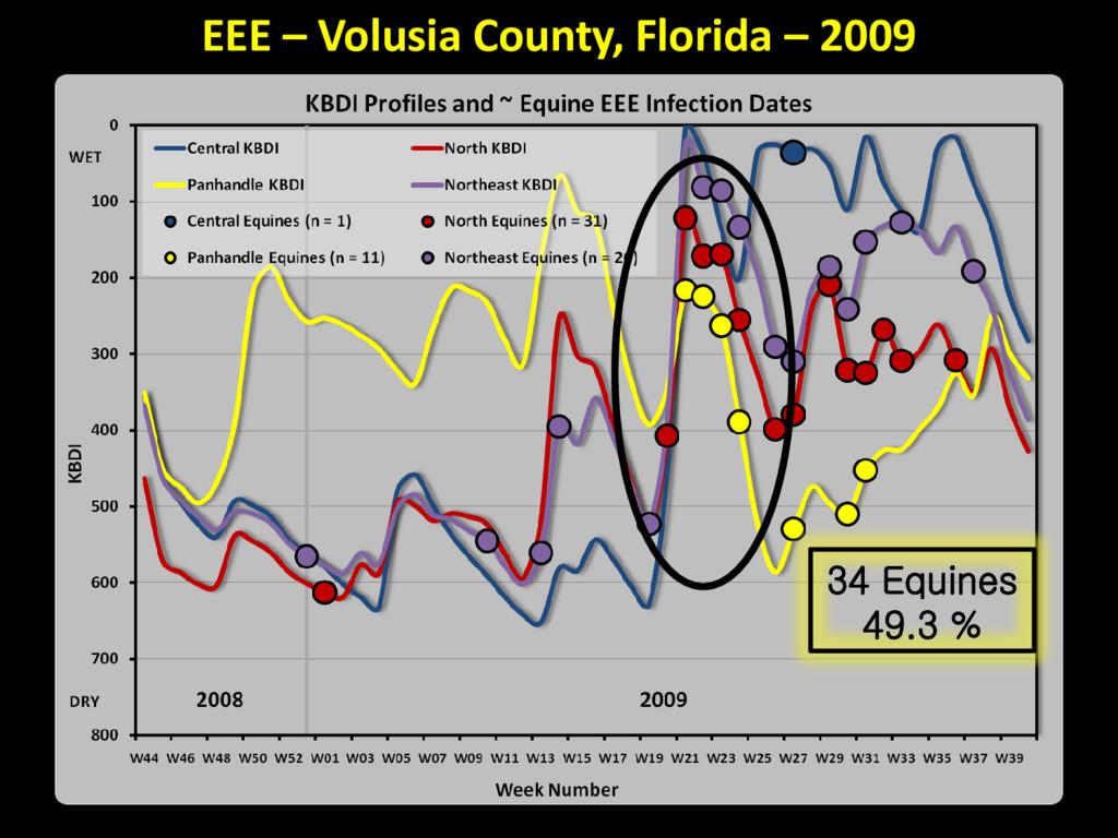 34 Equines 49.3 % EEE – Volusia County, Florida...