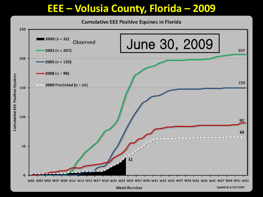 June 30, 2009 Observed EEE – Volusia County, Fl...
