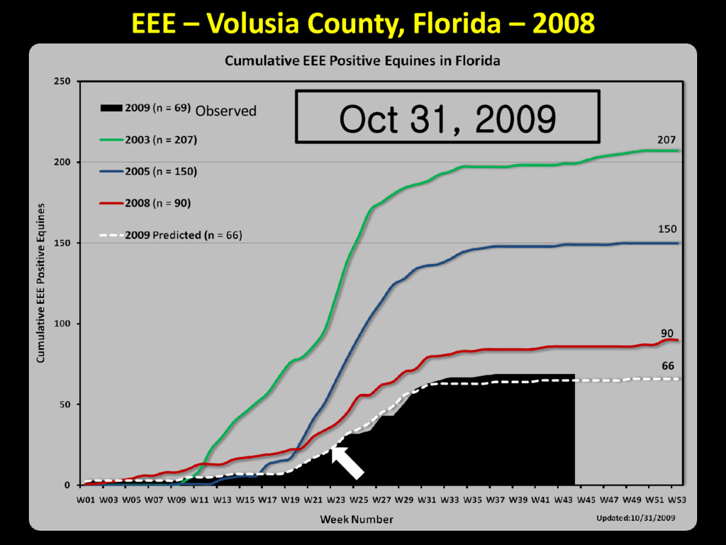 Oct 31, 2009 Observed EEE – Volusia County, Flo...