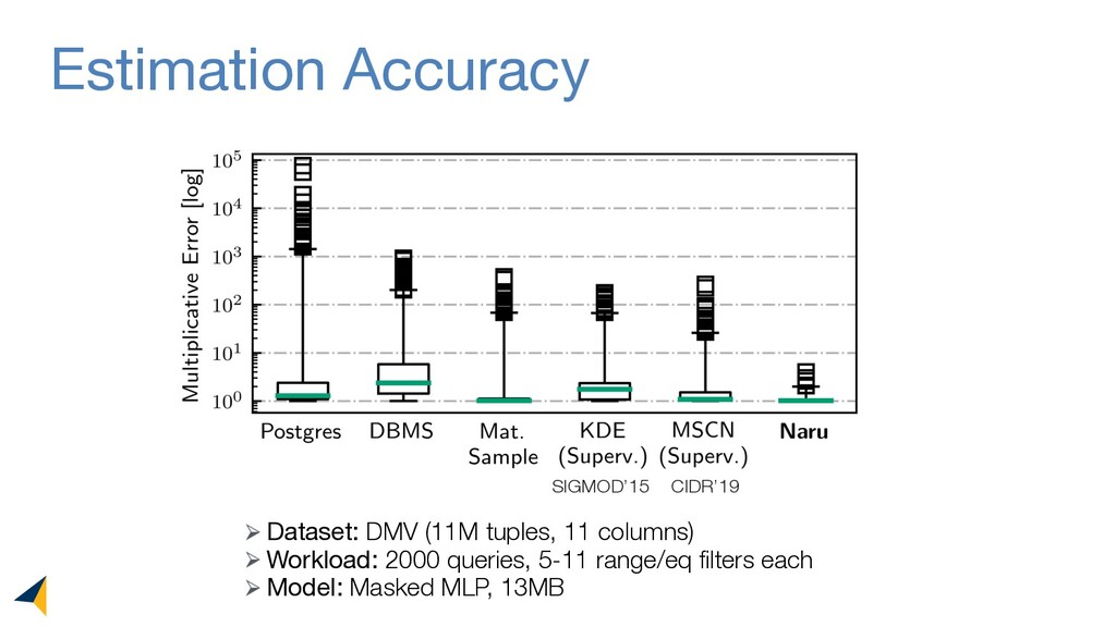 Estimation Accuracy CIDR'19 SIGMOD'15 Dataset: ...