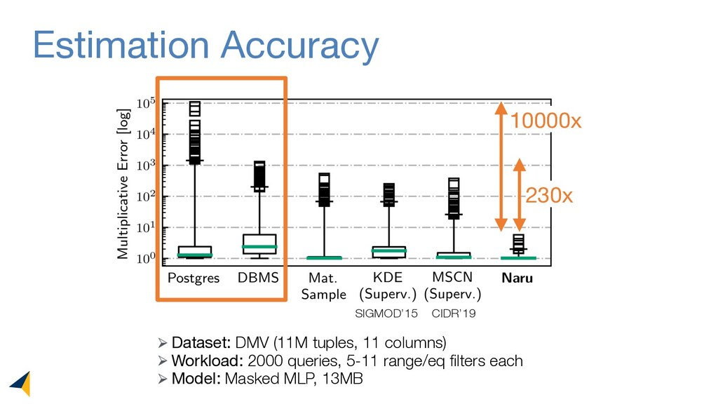 Estimation Accuracy 230x 10000x CIDR'19 SIGMOD'...