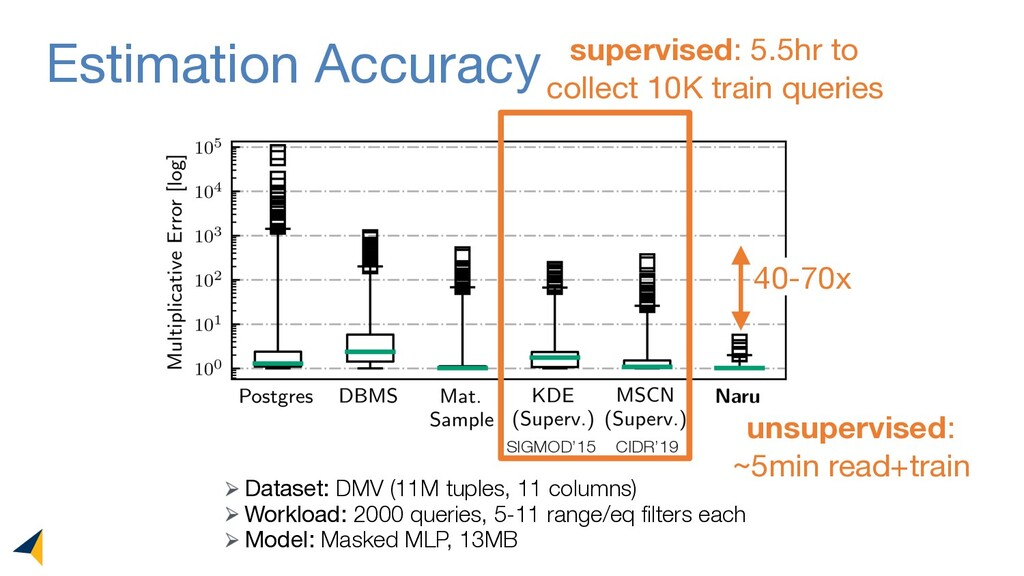 Estimation Accuracy 40-70x supervised: 5.5hr to...
