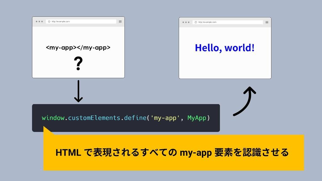 <my-app></my-app> ? HTML my-app
