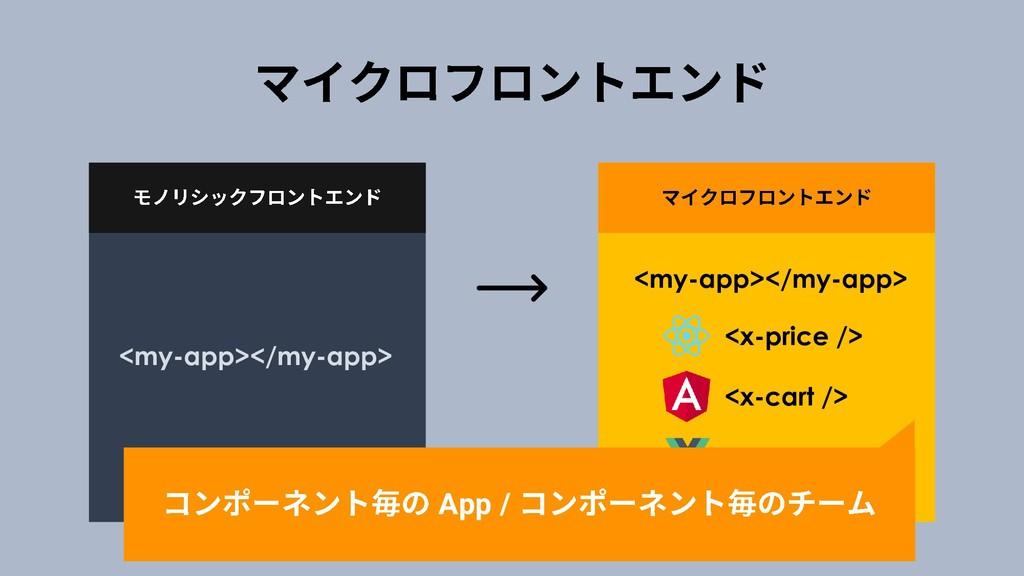 <my-app></my-app> <my-app></my-app> <x-price />...