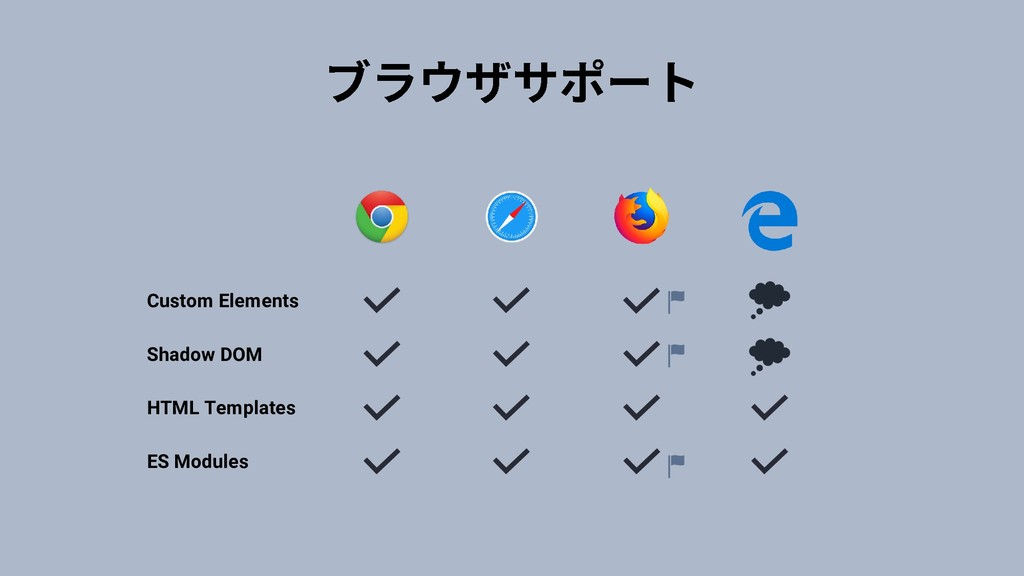 Custom Elements Shadow DOM HTML Templates ES Mo...