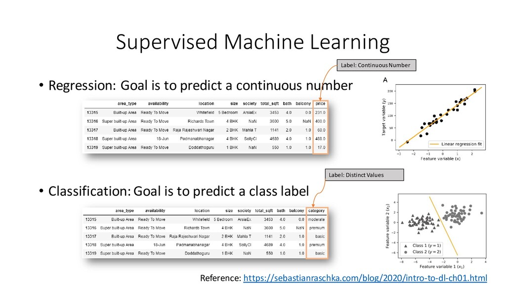 Supervised Machine Learning • Regression: Goal ...