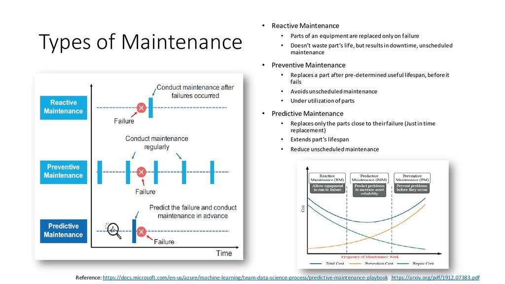 Types of Maintenance • Reactive Maintenance • P...