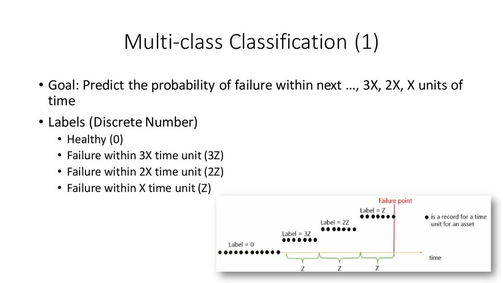 Multi-class Classification (1) • Goal: Predict ...