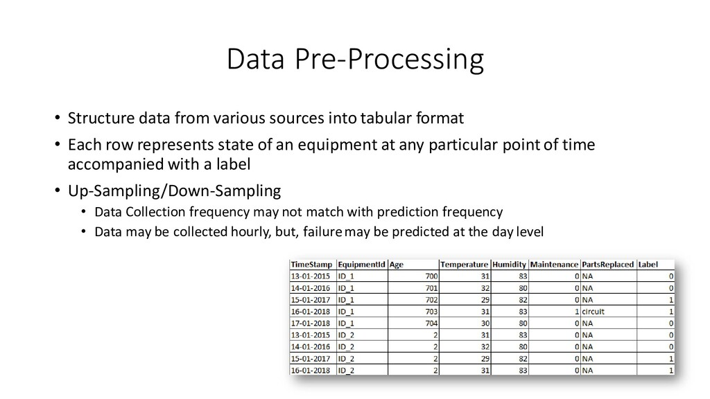 Data Pre-Processing • Structure data from vario...