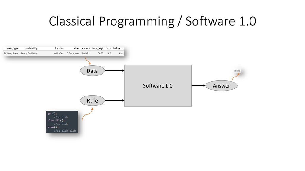 Classical Programming / Software 1.0 Software 1...