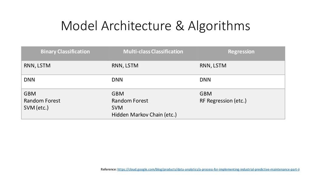 Model Architecture & Algorithms Binary Classifi...