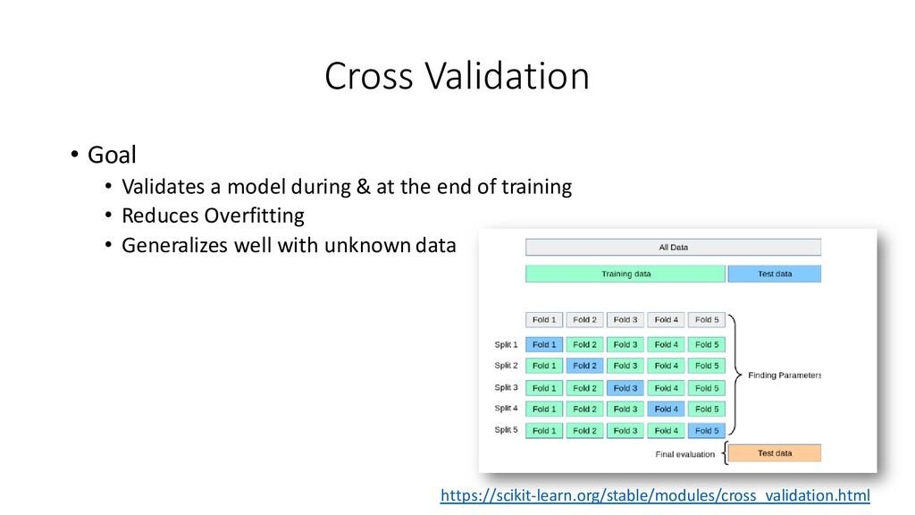 Cross Validation • Goal • Validates a model dur...