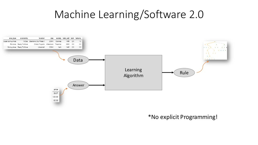 Machine Learning/Software 2.0 Learning Algorith...