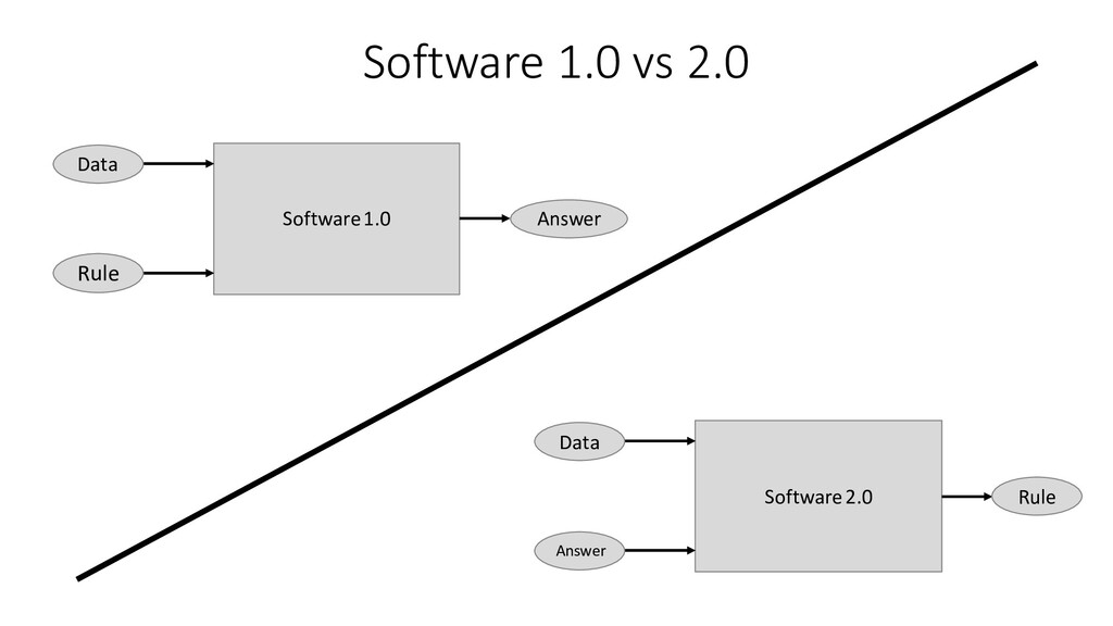 Software 1.0 vs 2.0 Software 2.0 Data Rule Answ...