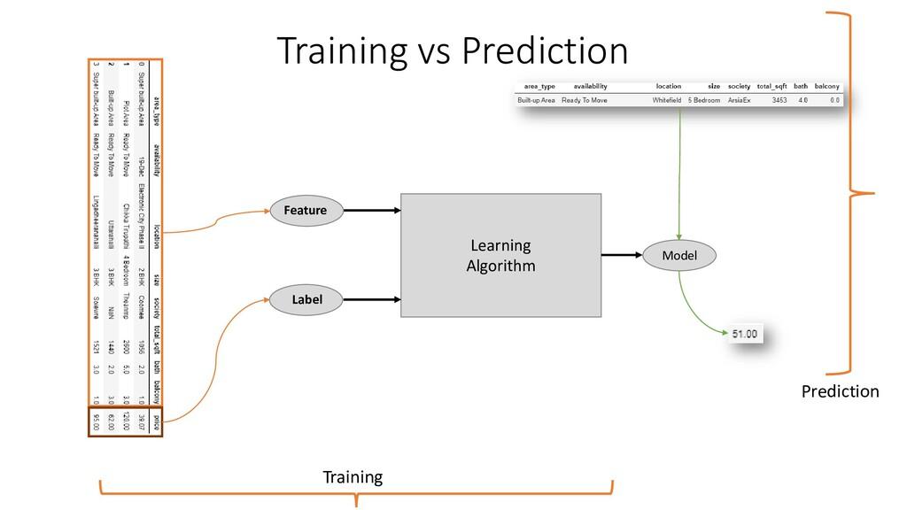 Training vs Prediction Learning Algorithm Model...