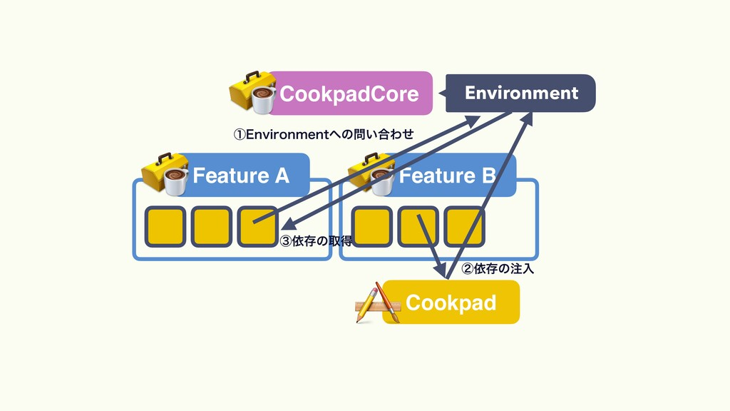 CookpadCore Feature A Feature B Environment Coo...
