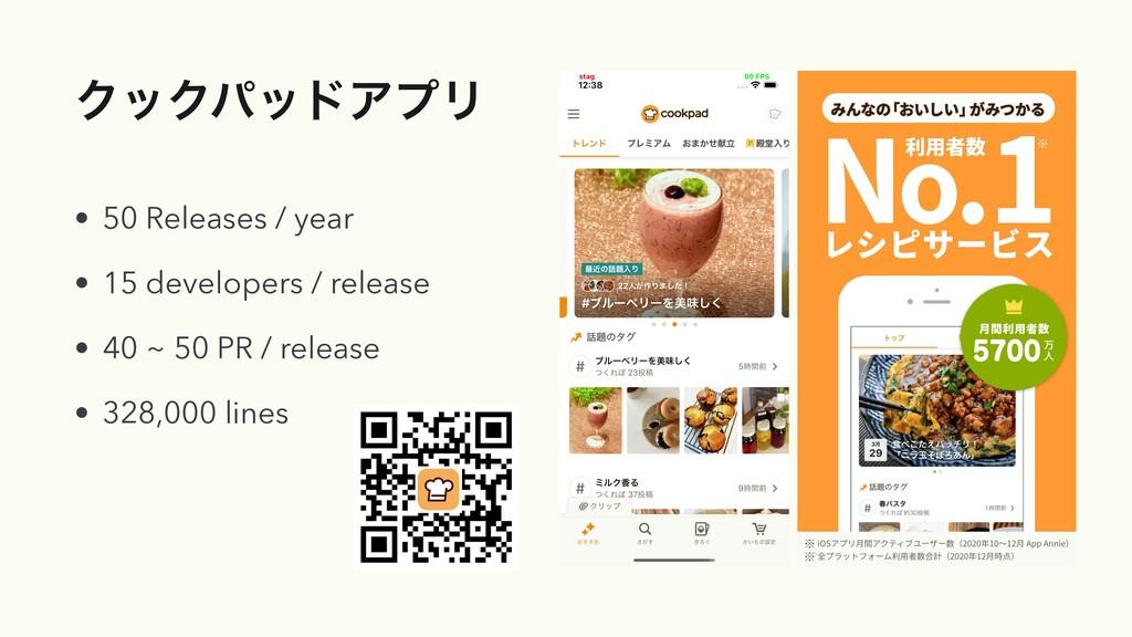 ΫοΫύουΞϓϦ • 50 Releases / year   • 15 developer...