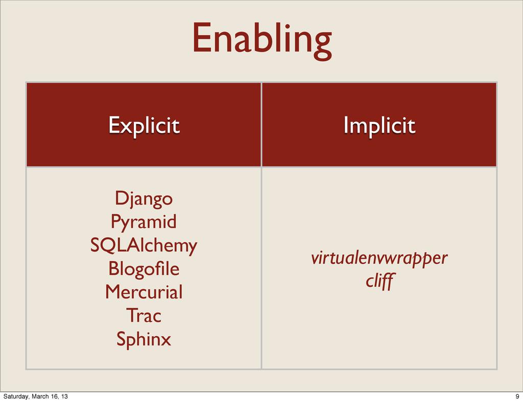 Enabling Explicit Implicit Django Pyramid SQLAl...